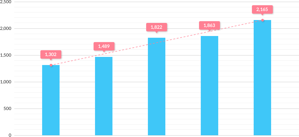 在宅件数の推移:1302,1489,1822,1863,2165