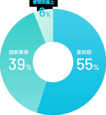 薬剤師55% 調剤事務39% 管理栄養士6%
