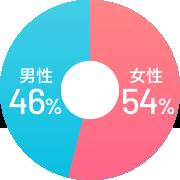 女性54% 男性46%